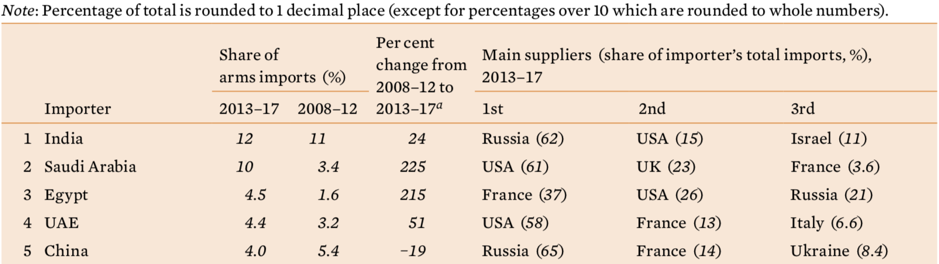 Table 1. The 5 largest importers of major arms and their main suppliers