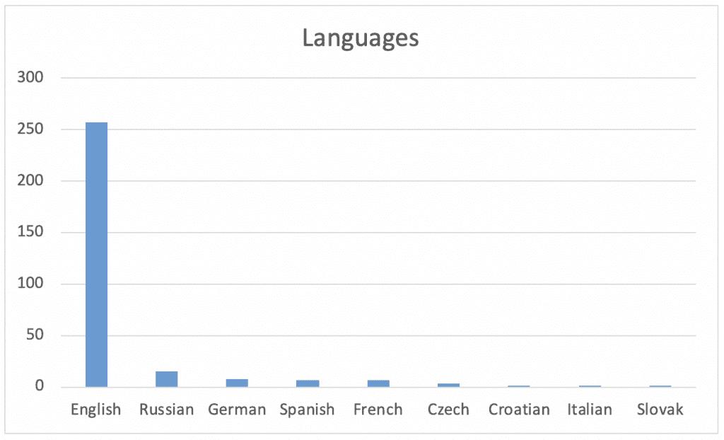 Table 3. Publication languages