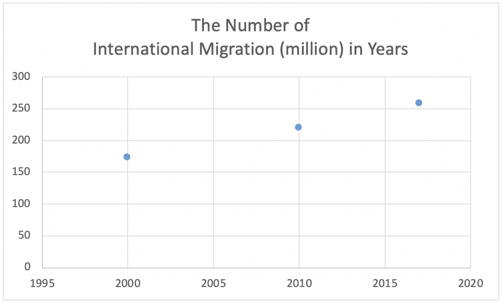 Table 4b. International migration (in millions)