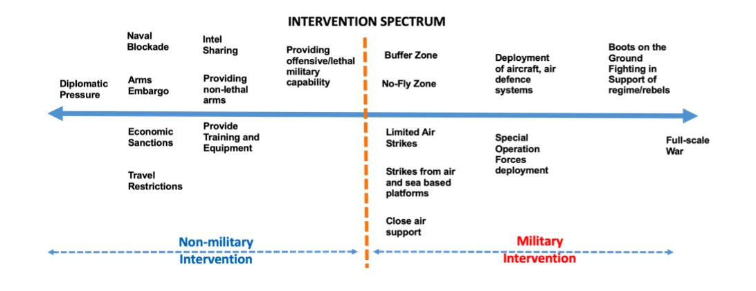 Boke, 2017 Intervention spectrum