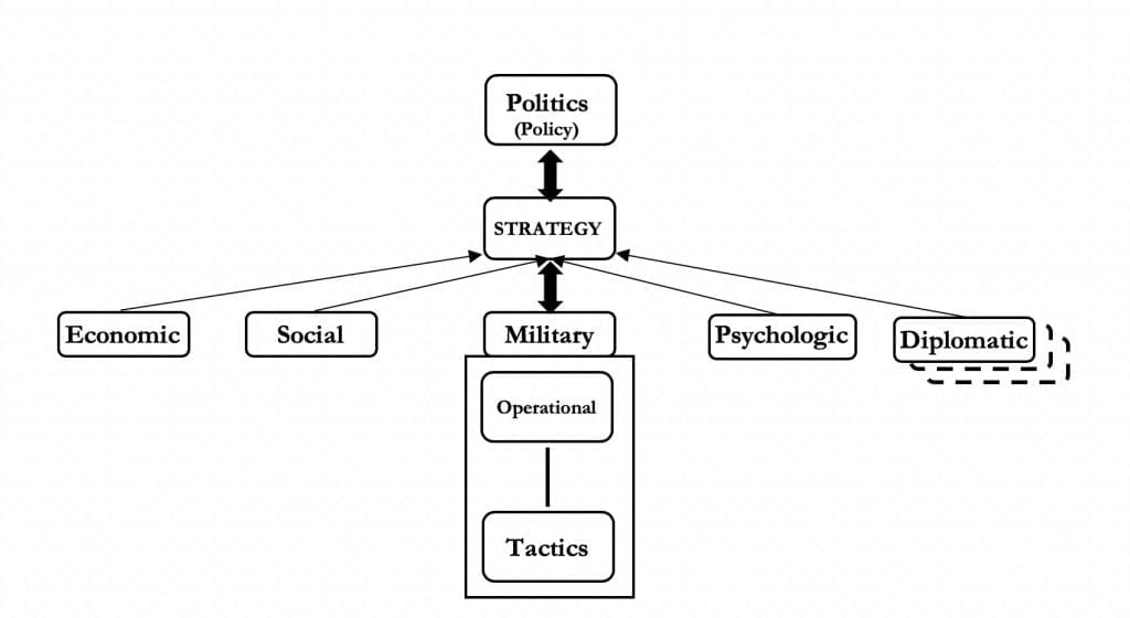 Hybrid Warfare through the Lens of Strategic Theory Figure 2- Grand Strategy