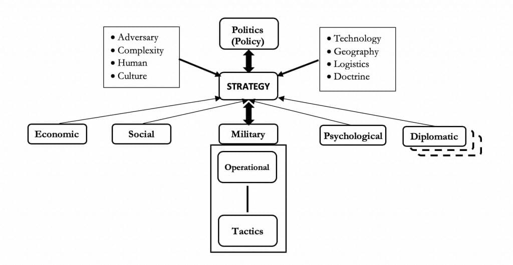 Hybrid Warfare through the Lens of Strategic Theory Figure 3- Grand Strategy and Key Features