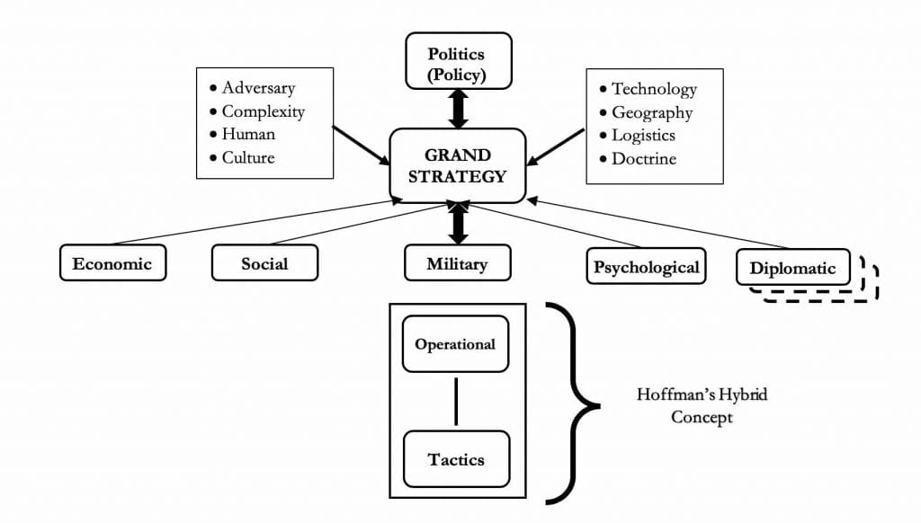 Hybrid Warfare through the Lens of Strategic Theory Figure 4- Hoffman's Hybrid Warfare in the Realm of Strategy