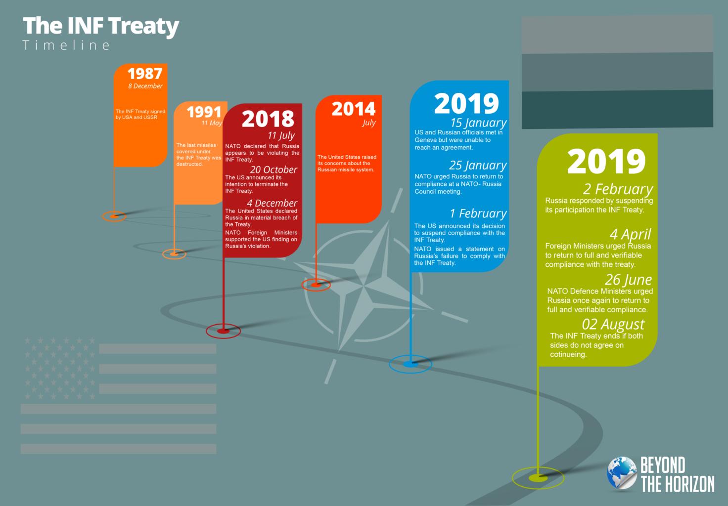 INF Treaty - TIMELINE BEYOND THE HORIZON ISSG