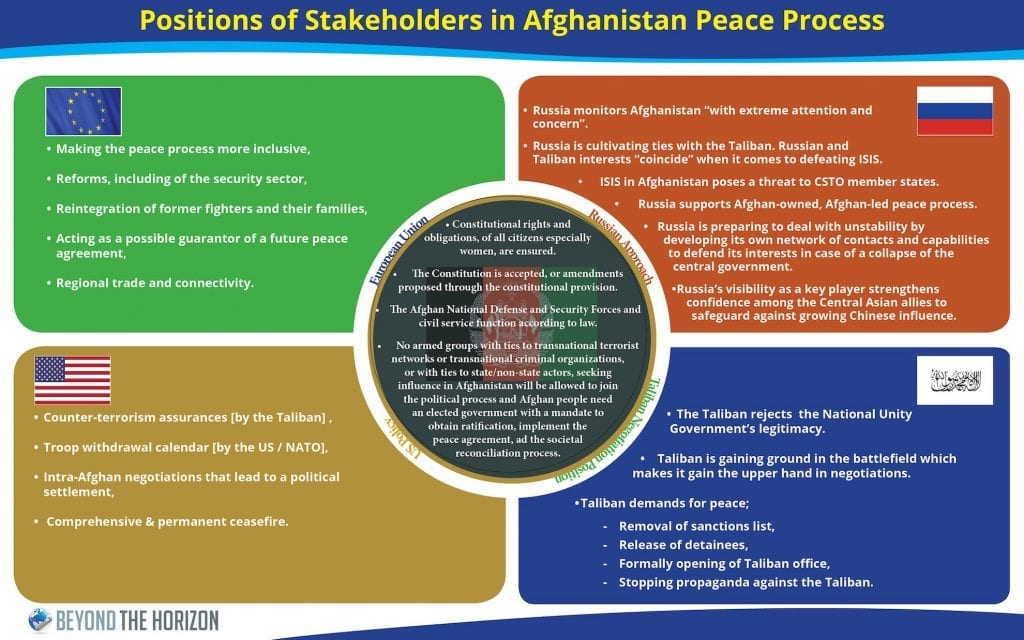 Main actors' negotiation positions in Afghaistan Beyond the Horizon ISSG