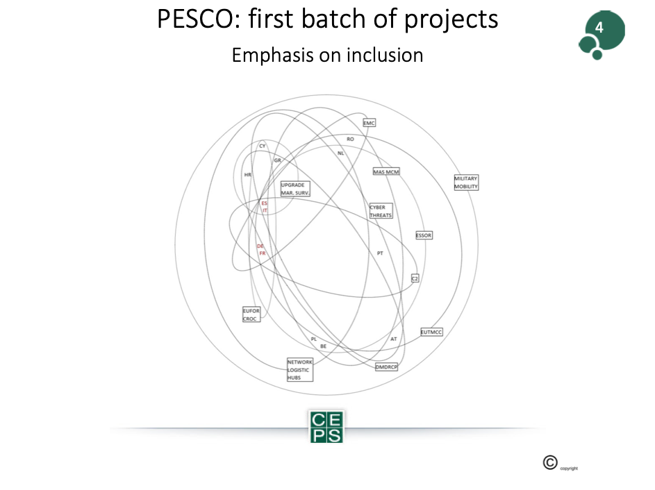 The Impact of PESCO for the European Defence Industry-Picture 1 Beyond the Horizon ISSG