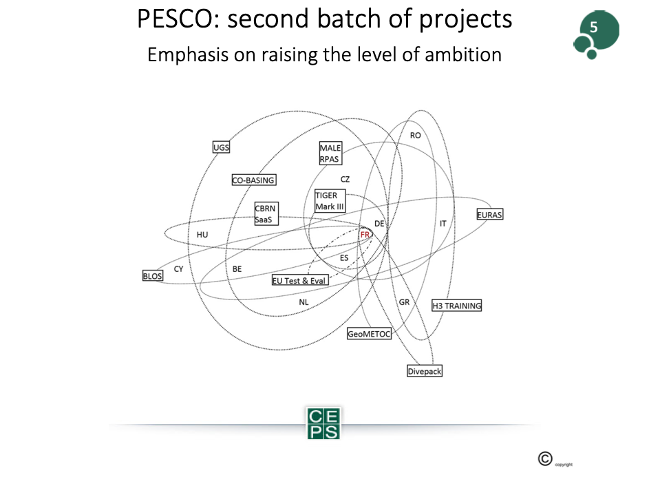 The Impact of PESCO for the European Defence Industry-Picture 2 Beyond the Horizon ISSG