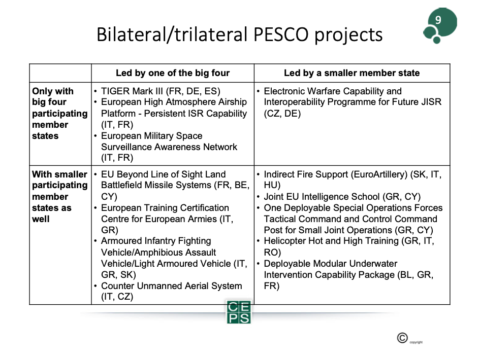 The Impact of PESCO for the European Defence Industry-Picture 6 Beyond the Horizon ISSG