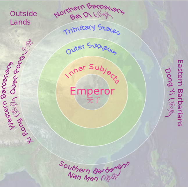 Figure 2 Sinocentric Thought