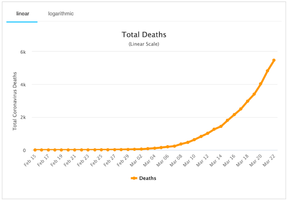 Figure 2. Total Coronavirus-related Deaths in Italy (worldofmeters.info)