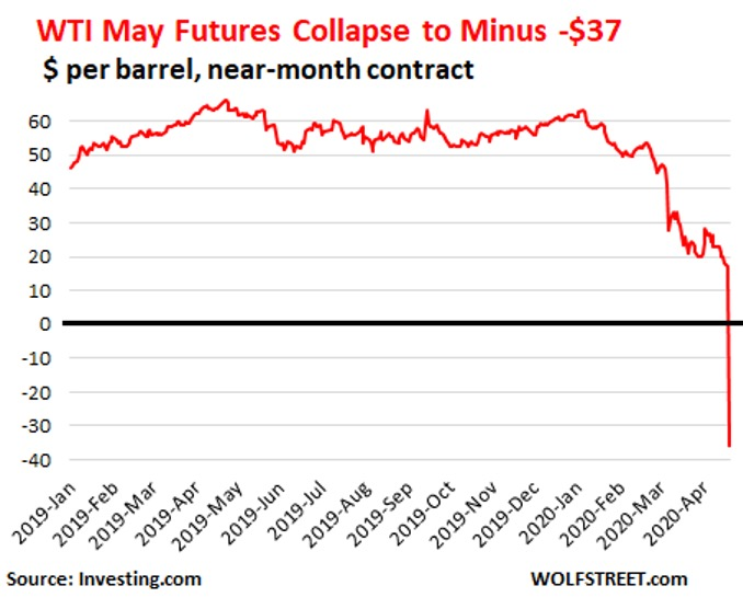 Oil Crash Future Ramifications-2020 Picture 1