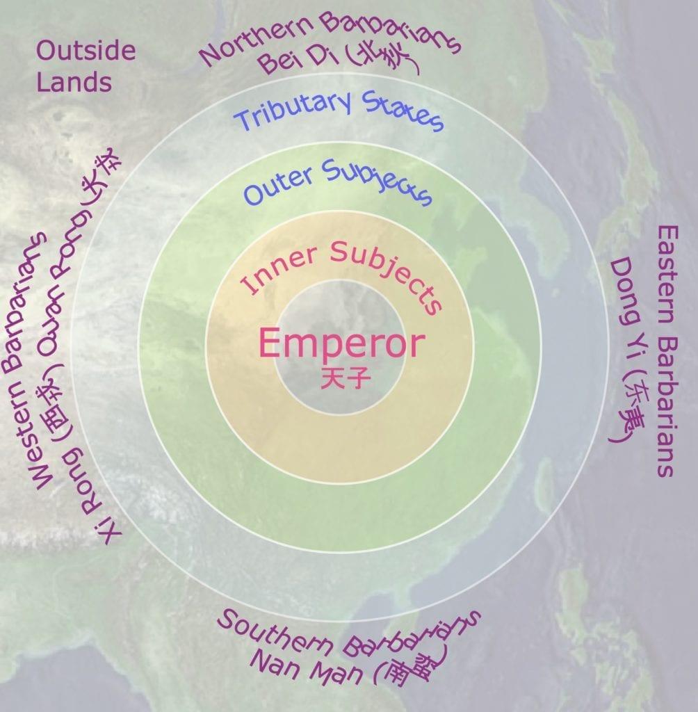 Figure 1. Sinocentric System