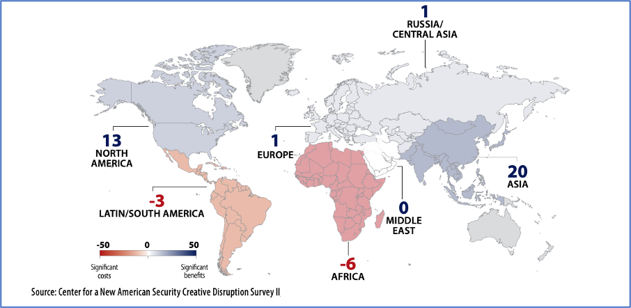 Figure 1- By 2030, National Militaries in Which Geographic Regions Will Derive the Most Military Benefit or Face the Most Military Costs from Emerging Technologies