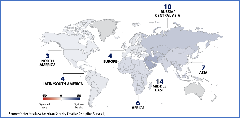 Figure 2- By 2030, Non-State Actors in Which Geographic Regions Will Derive the Most Military Benefit or Face the Most Military Costs from Emerging Technologies