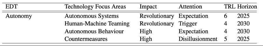 Table 2- Autonomy 2020-2040 (Source- NATO Science & Technology Organization, 2020