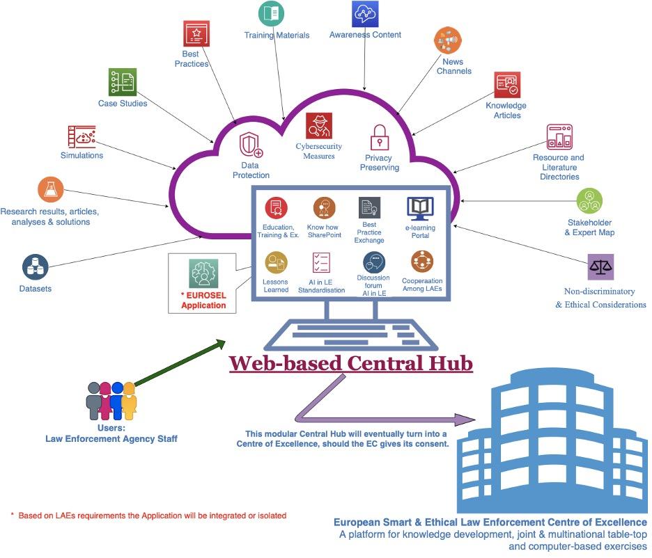 Diagram 2 - Central Hub Concept