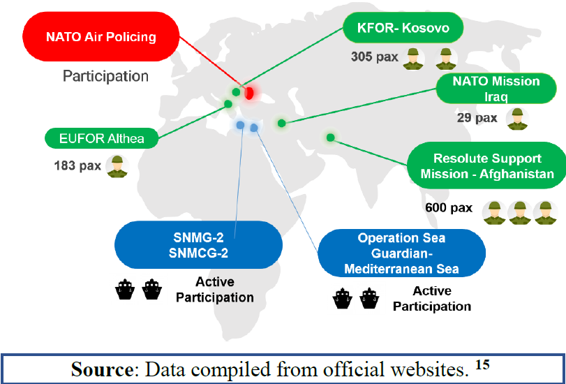 Nato Air Policing
