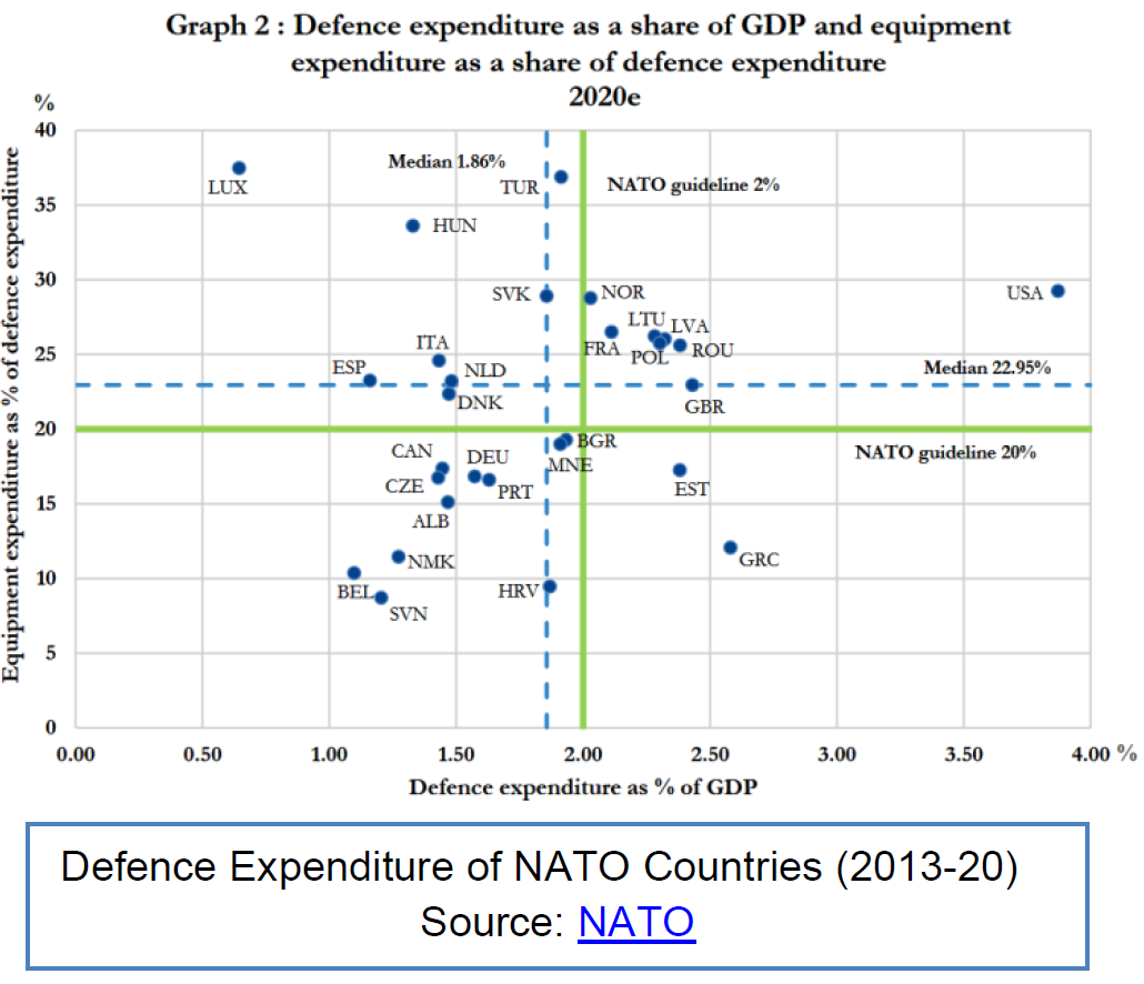 defence expenditure of nato countries