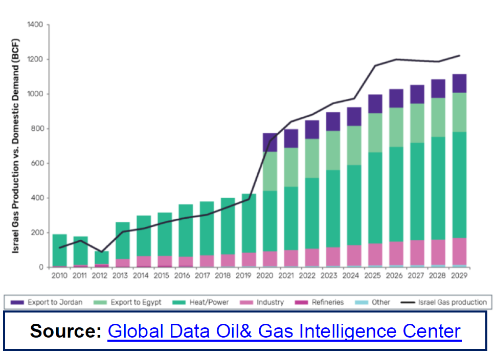 global data oil and gas intelligence center