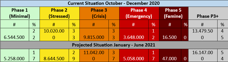 current situation october december yemen