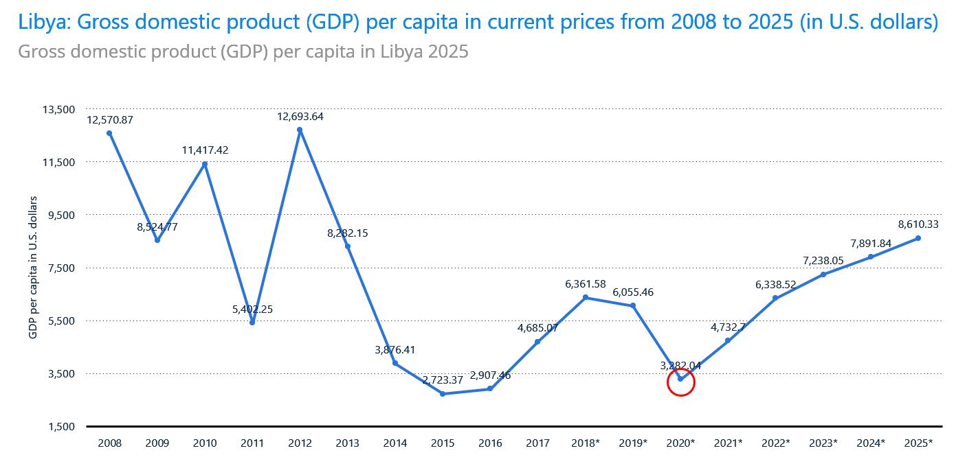 LIBYA GDP PER CAPITA Beyond the Horizon ISSG TABLE 1