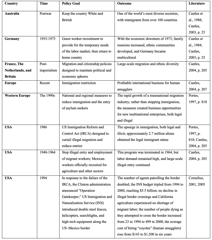 Table 3 Immigration Policy Failures in Developed Countries Beyond the Horizon ISSG